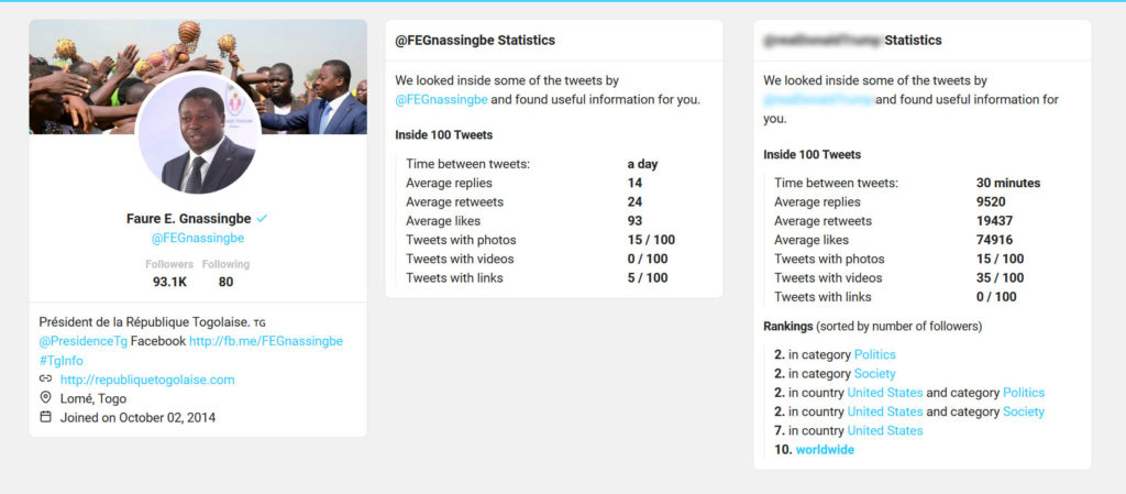 statistiques twitter faure gnassingbe